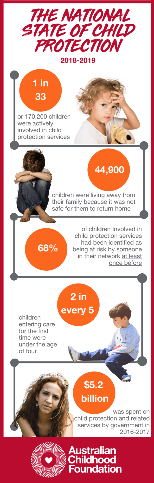 Do we really put children first? Child Protection Week