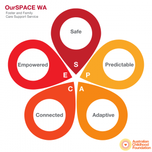 ourSPACE WA SPACE diagram